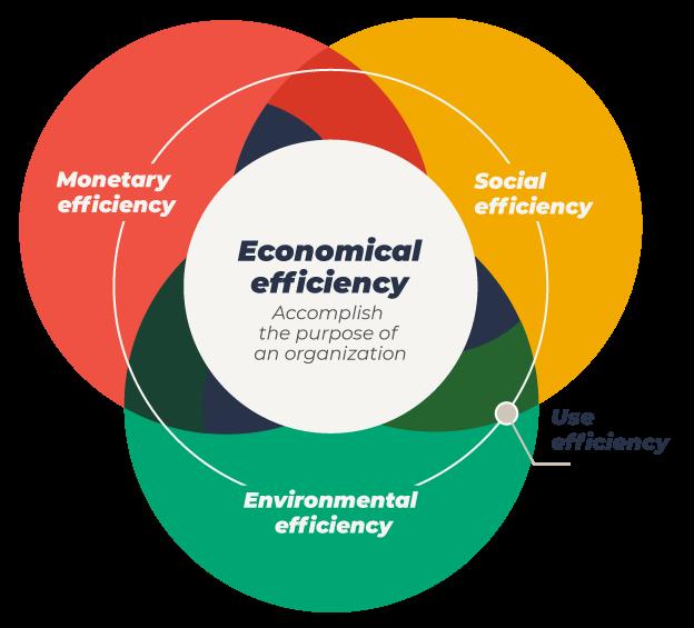 Economical eficiency